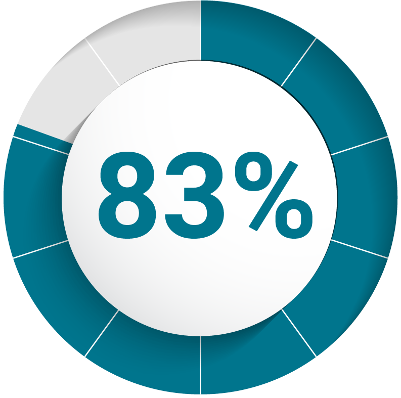 Graphic showing 83%