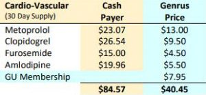 Table showing savings of cardio vascular related medication