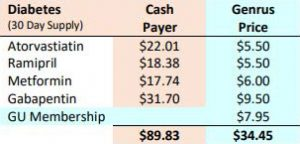 Table showing savings of diabetes related medication