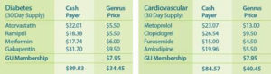 Diabetes and Cardiovascular pricing charts
