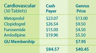 Chart of cardiovascular medication prices